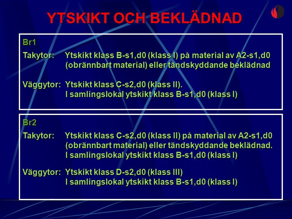 YTSKIKT OCH BEKLÄDNAD Br1 Takytor: Ytskikt klass C-s2,d0 (klass II) på material av A2-s1,d0 (obrännbart material) eller tändskyddande beklädnad. I sam
