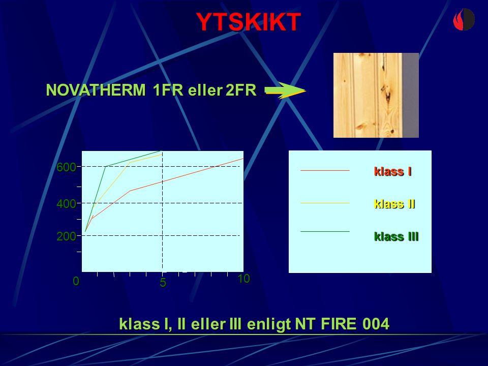 YTSKIKT 200 400 600 5 0 10 klass I klass II klass III klass I, II eller III enligt NT FIRE 004 NOVATHERM 1FR eller 2FR