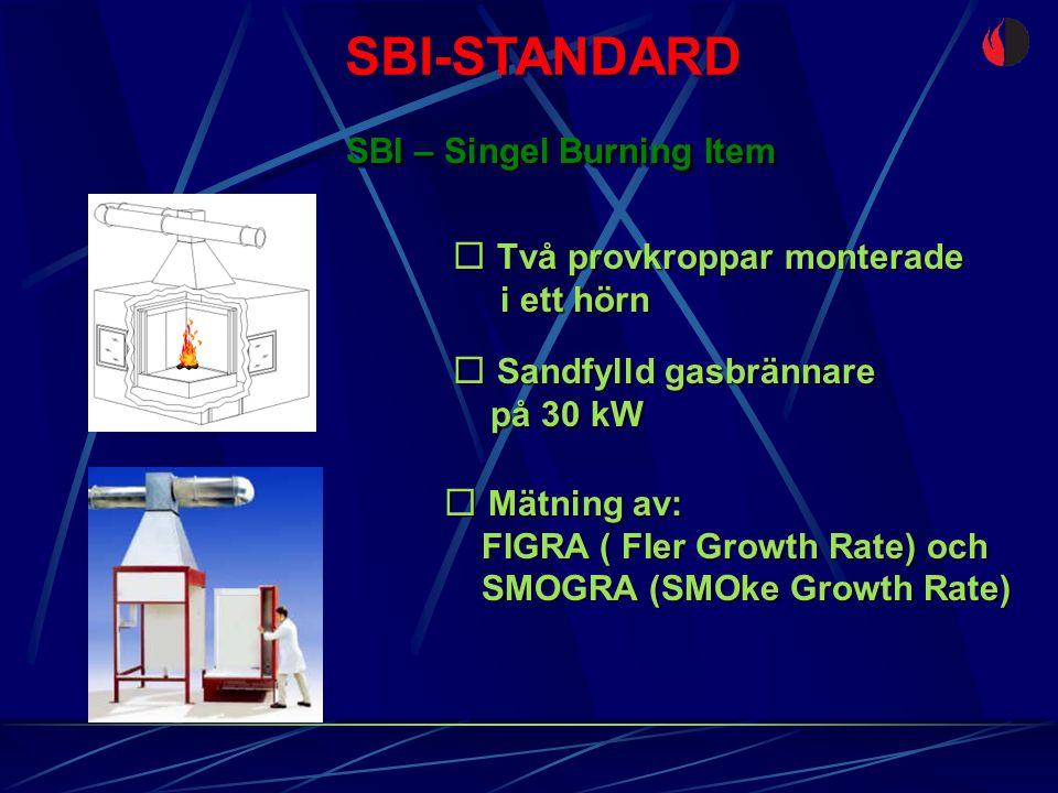 SBI-STANDARD SBI – Singel Burning Item  Två provkroppar monterade i ett hörn i ett hörn  Sandfylld gasbrännare på 30 kW på 30 kW  Mätning av: FIGRA