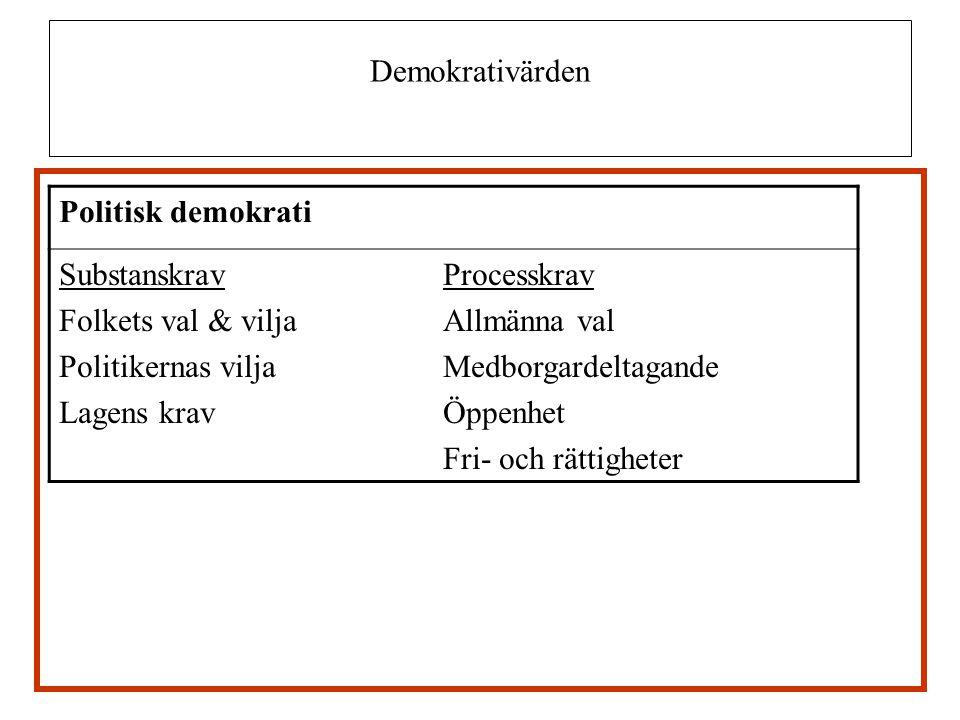 Demokrativärden Politisk demokrati SubstanskravProcesskrav Folkets val & viljaAllmänna val Politikernas viljaMedborgardeltagande Lagens kravÖppenhet F