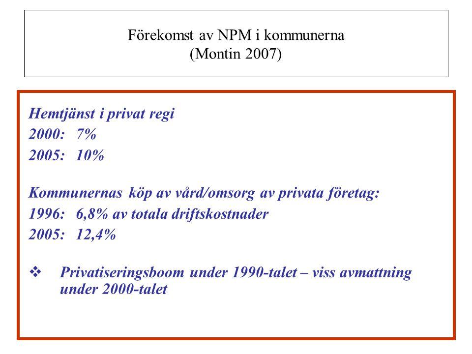Förekomst av NPM i kommunerna (Montin 2007) Hemtjänst i privat regi 2000:7% 2005:10% Kommunernas köp av vård/omsorg av privata företag: 1996:6,8% av t