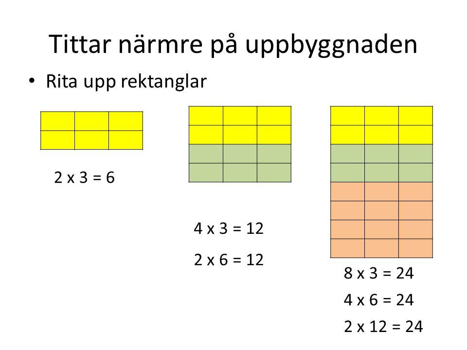 Tittar närmre på uppbyggnaden • Rita upp rektanglar 2 x 3 = 6 4 x 3 = 12 8 x 3 = 24 2 x 6 = 12 4 x 6 = 24 2 x 12 = 24