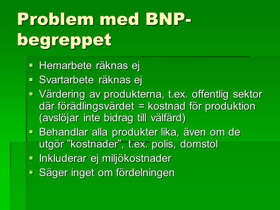 Problem med BNP- begreppet  Hemarbete räknas ej  Svartarbete räknas ej  Värdering av produkterna, t.ex. offentlig sektor där förädlingsvärdet = kos