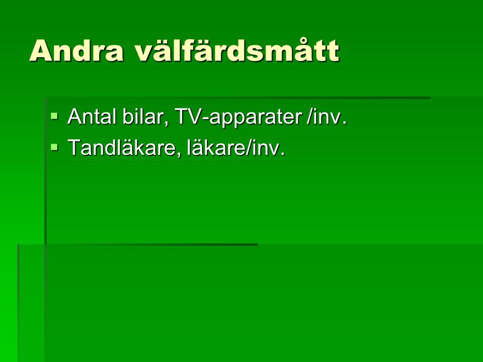 Andra välfärdsmått  Antal bilar, TV-apparater /inv.  Tandläkare, läkare/inv.