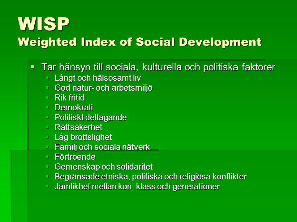 WISP Weighted Index of Social Development  Tar hänsyn till sociala, kulturella och politiska faktorer  Långt och hälsosamt liv  God natur- och arbe