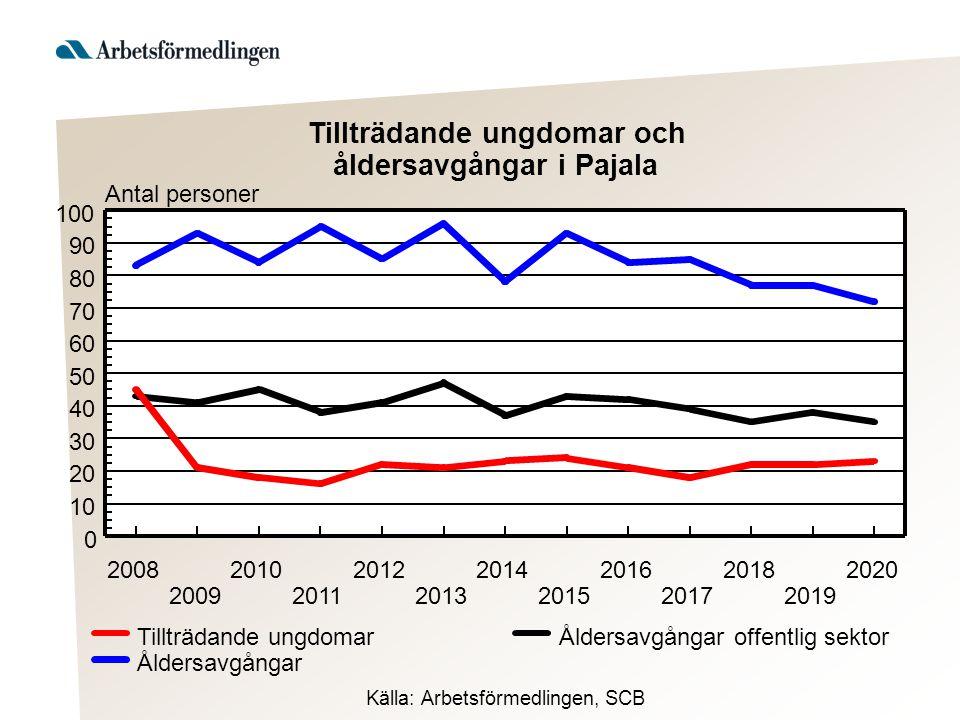 Antal personer 2008 2009 2010 2011 2012 2013 2014 2015 2016 2017 2018 2019 2020 0 10 20 30 40 50 60 70 80 90 100 Åldersavgångar offentlig sektor Ålder