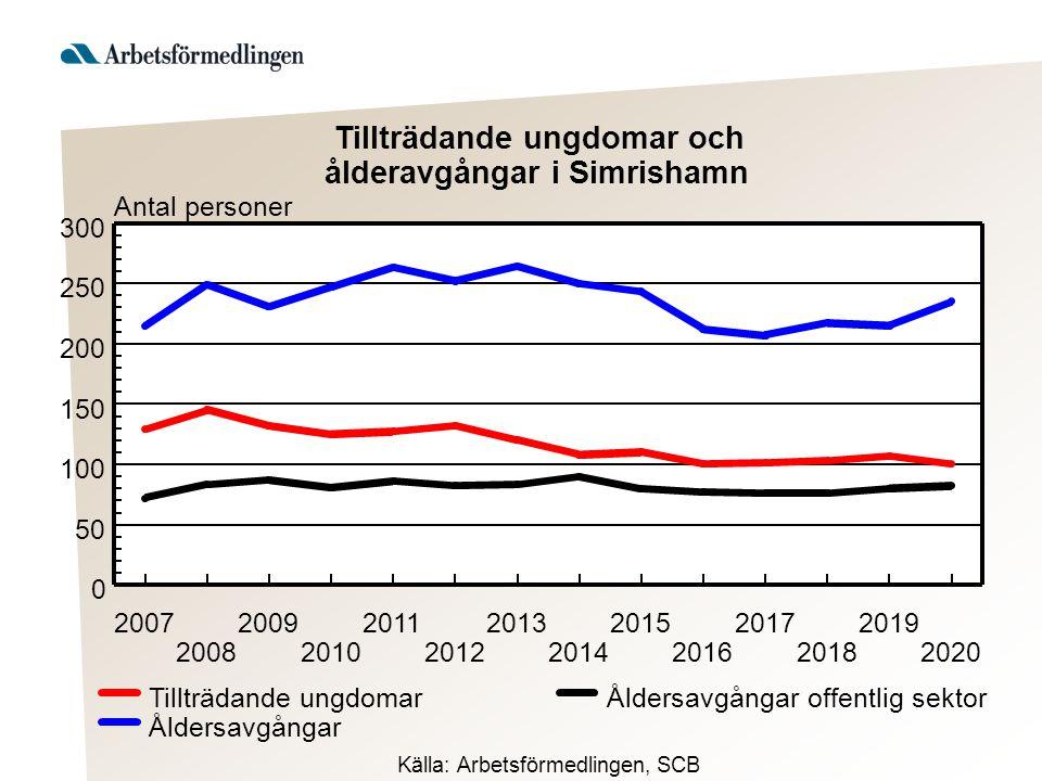 Antal personer 2007 2008 2009 2010 2011 2012 2013 2014 2015 2016 2017 2018 2019 2020 0 50 100 150 200 250 300 Åldersavgångar offentlig sektor Åldersav