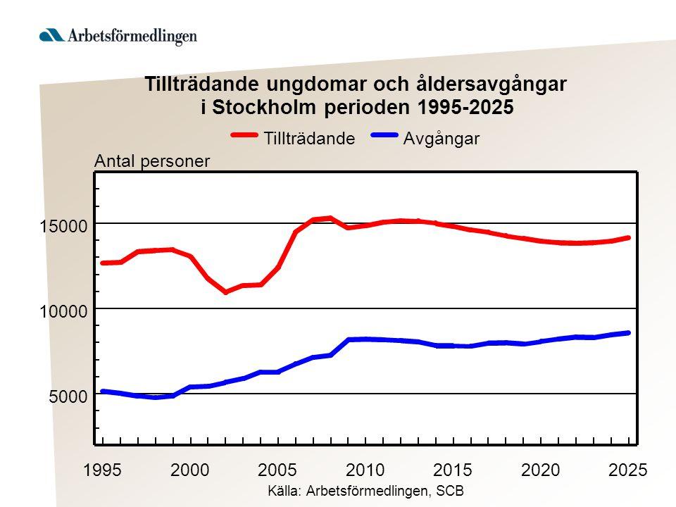 Antal personer 1995200020052010201520202025 5000 10000 15000 AvgångarTillträdande Källa: Arbetsförmedlingen, SCB Tillträdande ungdomar och åldersavgån