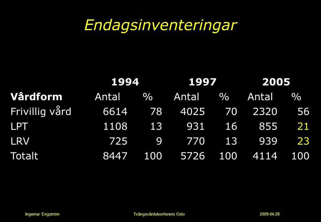 Ingemar Engström Tvångsvårdskonferens Oslo 2009-04-28 Endagsinventeringar Vårdform 199419972005 Antal% % % Frivillig vård 661478402570232056 LPT 11081