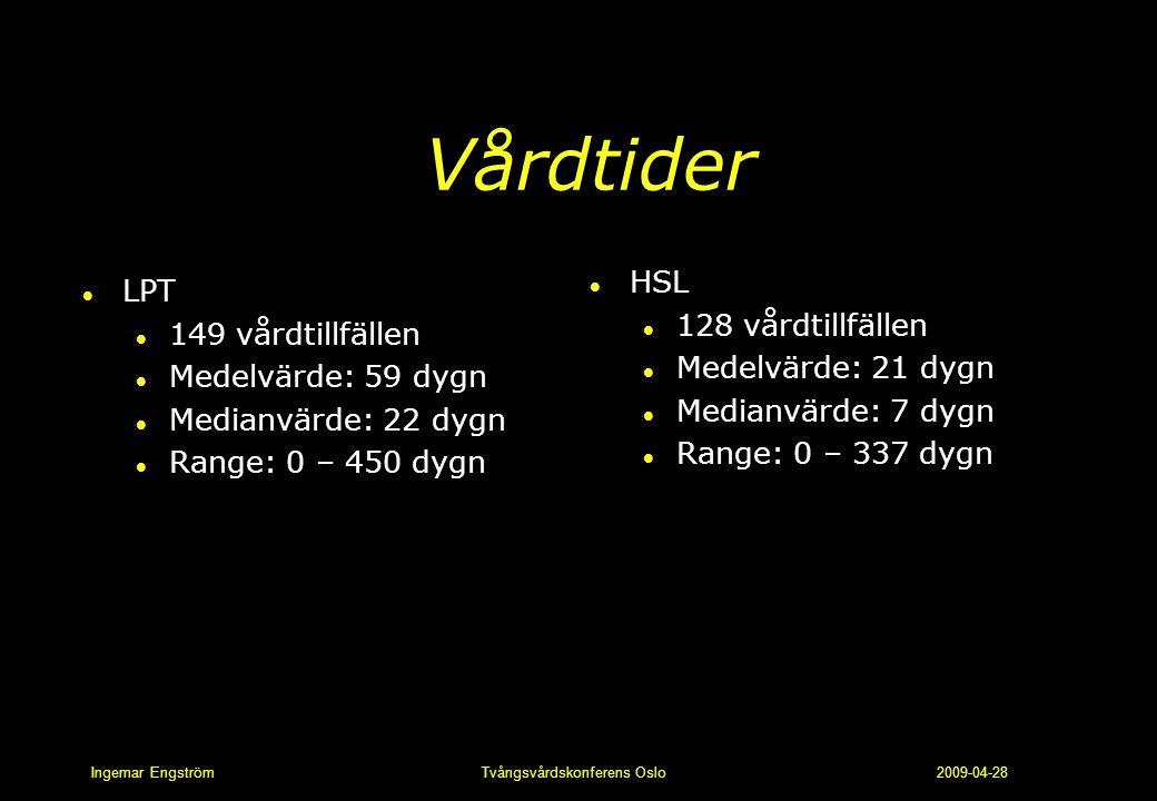 Ingemar Engström Tvångsvårdskonferens Oslo 2009-04-28 Vårdtider l LPT l 149 vårdtillfällen l Medelvärde: 59 dygn l Medianvärde: 22 dygn l Range: 0 – 4