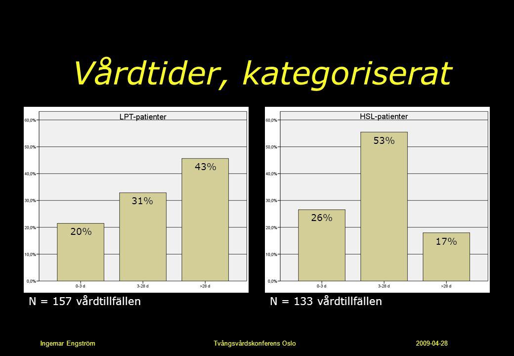 Ingemar Engström Tvångsvårdskonferens Oslo 2009-04-28 Vårdtider, kategoriserat 20% 31% 43% 26% 53% 17% N = 157 vårdtillfällenN = 133 vårdtillfällen