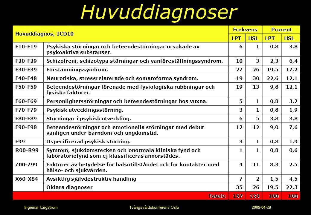 Ingemar Engström Tvångsvårdskonferens Oslo 2009-04-28 Huvuddiagnoser Huvuddiagnos, ICD10 FrekvensProcent LPTHSLLPTHSL F10-F19Psykiska störningar och b