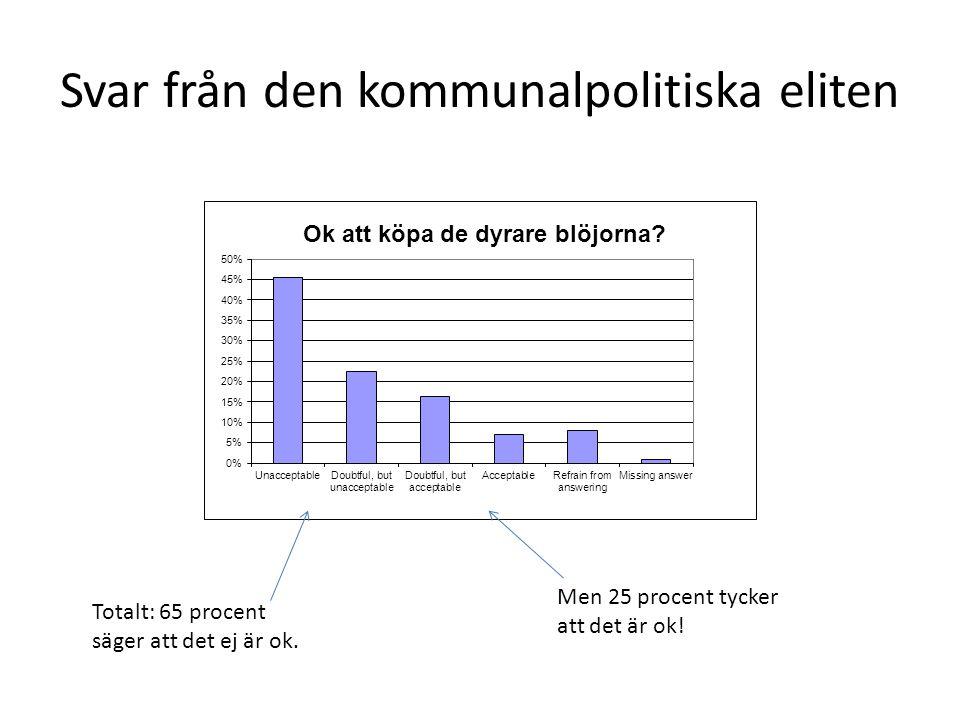 Svar från den kommunalpolitiska eliten Totalt: 65 procent säger att det ej är ok. Men 25 procent tycker att det är ok!