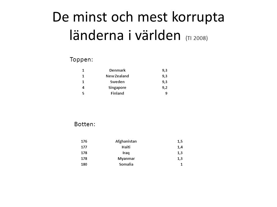 De minst och mest korrupta länderna i världen (TI 2008) 1Denmark9,3 1New Zealand9,3 1Sweden9,3 4Singapore9,2 5Finland9 176Afghanistan1,5 177Haiti1,4 1
