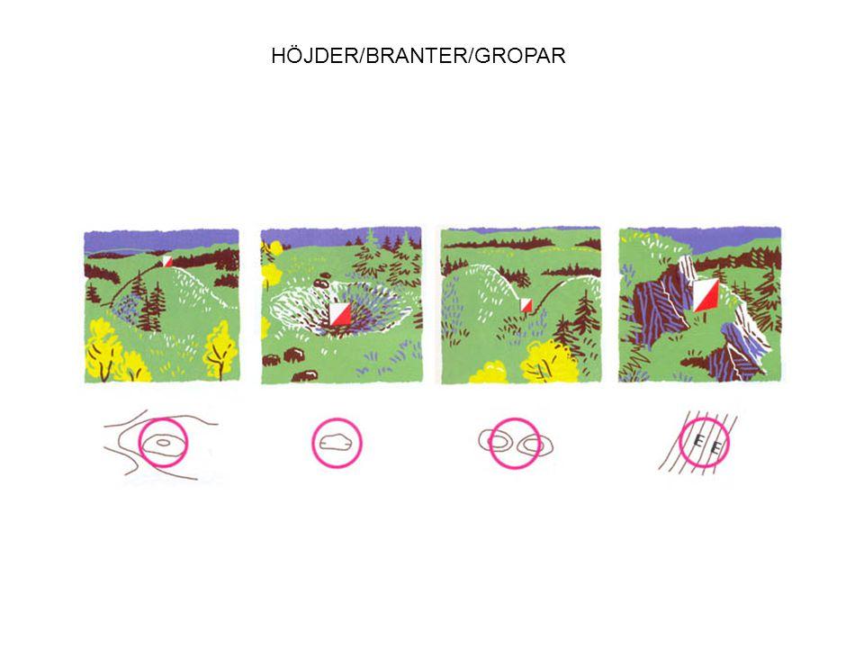 HÖJDER/BRANTER/GROPAR