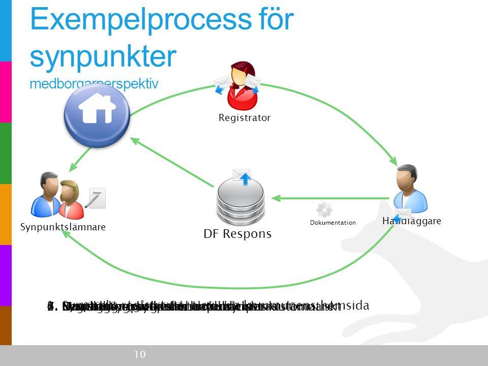 Handläggare Registrator DF Respons Exempelprocess för synpunkter medborgarperspektiv 10 1. Synpunkt registreras, t.ex. via kommunens hemsida 2. Regist
