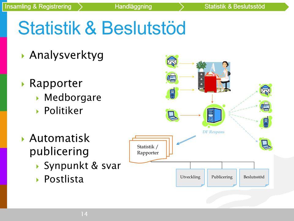 Statistik & Beslutstöd 14 Insamling & Registrering HandläggningStatistik & Beslutsstöd  Analysverktyg  Rapporter  Medborgare  Politiker  Automati
