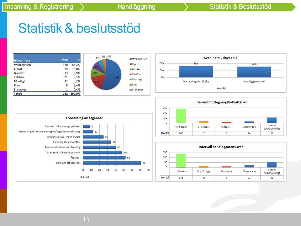Statistik & beslutsstöd 15 Insamling & Registrering HandläggningStatistik & Beslutsstöd