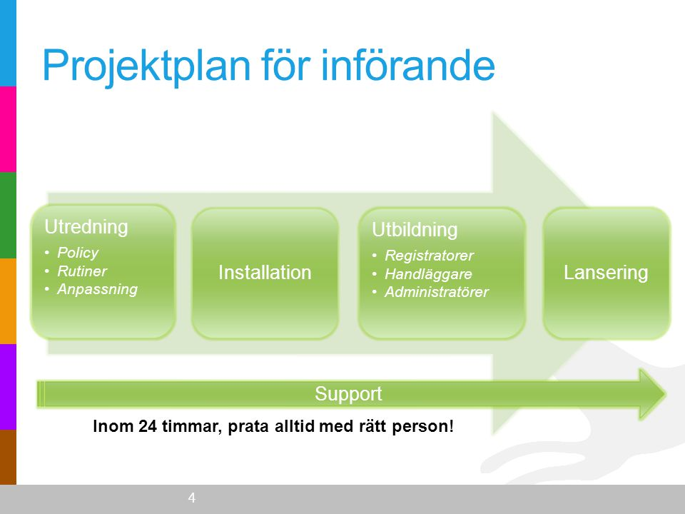 Projektplan för införande Utredning •Policy •Rutiner •Anpassning Installation Utbildning •Registratorer •Handläggare •Administratörer Lansering 4 Supp