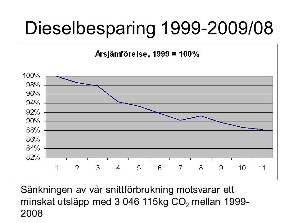 Dieselbesparing 1999-2009/08 Sänkningen av vår snittförbrukning motsvarar ett minskat utsläpp med 3 046 115kg CO 2 mellan 1999- 2008