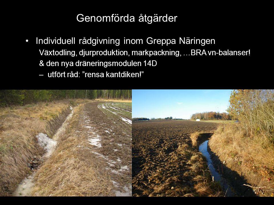Genomförda åtgärder •Individuell rådgivning inom Greppa Näringen Växtodling, djurproduktion, markpackning, …BRA vn-balanser! & den nya dräneringsmodul