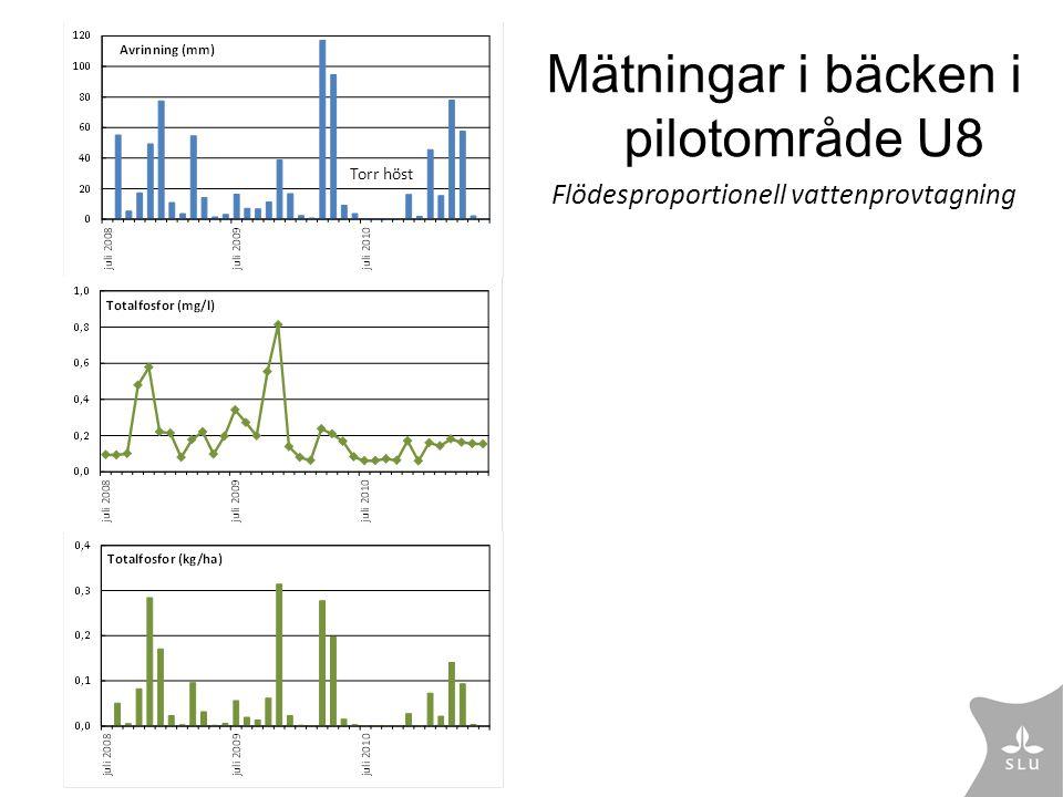 Mätningar i bäcken i pilotområde U8 Flödesproportionell vattenprovtagning Torr höst