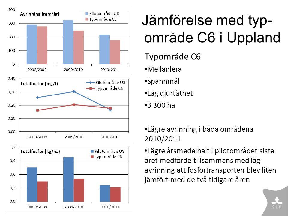 Jämförelse med typ- område C6 i Uppland Typområde C6 • Mellanlera • Spannmål • Låg djurtäthet • 3 300 ha • Lägre avrinning i båda områdena 2010/2011 •