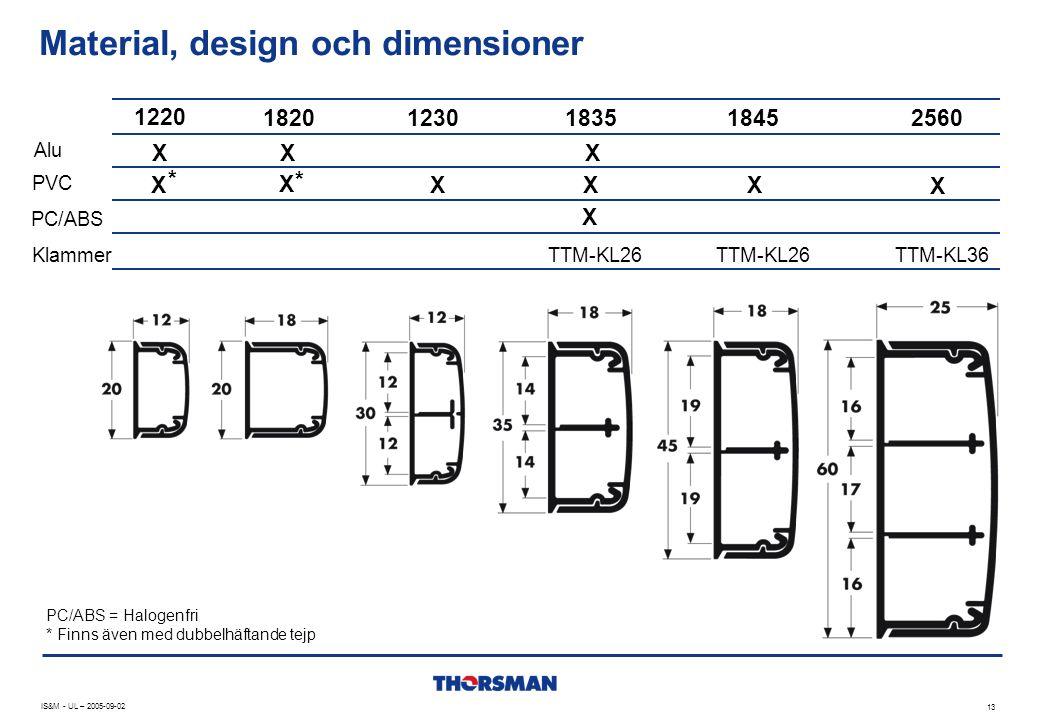 Material, design och dimensioner IS&M - UL – 2005-09-02 13 Alu PVC PC/ABS X X * X X X X X X X PC/ABS = Halogenfri * Finns även med dubbelhäftande tejp