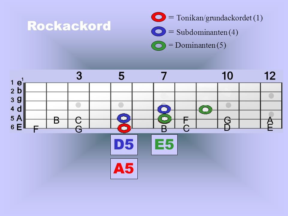 Rockackord = Tonikan/grundackordet (1) = Subdominanten (4) = Dominanten (5) FG B C DE BCFGA D A E A5 D5E5 Klicka med musen