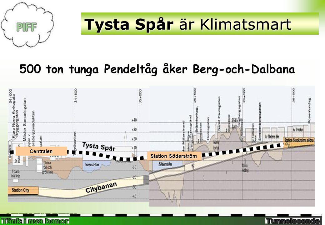 Tysta Spår är Klimatsmart 500 ton tunga Pendeltåg åker Berg-och-Dalbana Station Söderström Centralen Citybanan Tysta Spår
