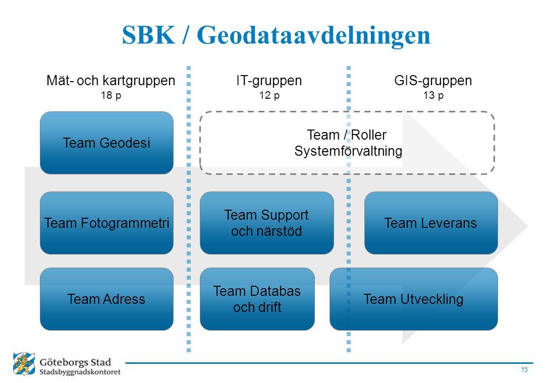 15 SBK / Geodataavdelningen Team Utveckling Team Leverans Team Geodesi Team Fotogrammetri Team Adress Team Databas och drift Team Support och närstöd