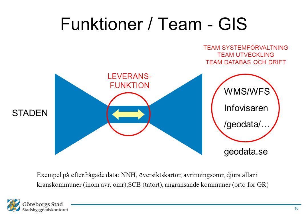 16 Funktioner / Team - GIS LEVERANS- FUNKTION STADEN WMS/WFS Infovisaren /geodata/… geodata.se TEAM SYSTEMFÖRVALTNING TEAM UTVECKLING TEAM DATABAS OCH
