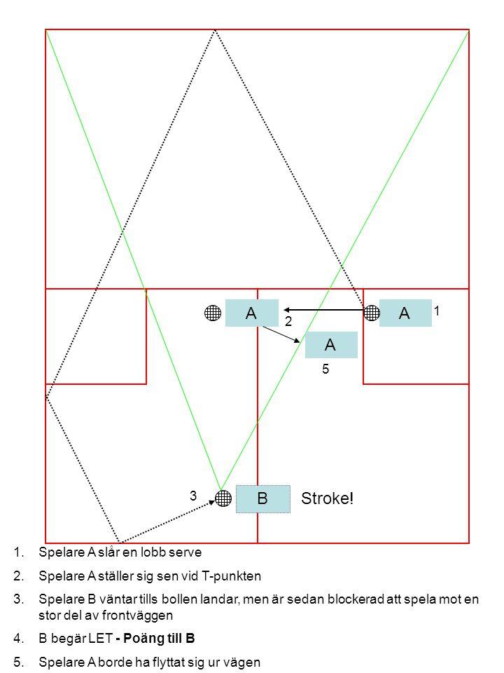 A B A 1 2 3 1.Spelare A slår en lobb serve 2.Spelare A ställer sig sen vid T-punkten 3.Spelare B väntar tills bollen landar, men är sedan blockerad att spela mot en stor del av frontväggen 4.B begär LET - Poäng till B 5.Spelare A borde ha flyttat sig ur vägen A 5 Stroke!