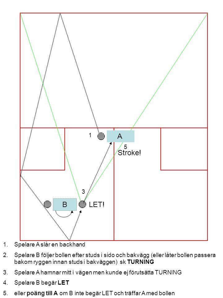 B A 1 2 3 1.Spelare A slår en backhand 2.Spelare B följer bollen efter studs i sido och bakvägg (eller låter bollen passera bakom ryggen innan studs i bakväggen) sk TURNING 3.Spelare A hamnar mitt i vägen men kunde ej förutsätta TURNING 4.Spelare B begär LET 5.eller poäng till A om B inte begär LET och träffar A med bollen LET.