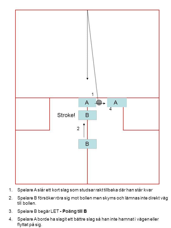 A B 1 2 1.Spelare A slår ett kort slag som studsar rakt tillbaka där han står kvar 2.Spelare B försöker röra sig mot bollen men skyms och lämnas inte direkt väg till bollen.