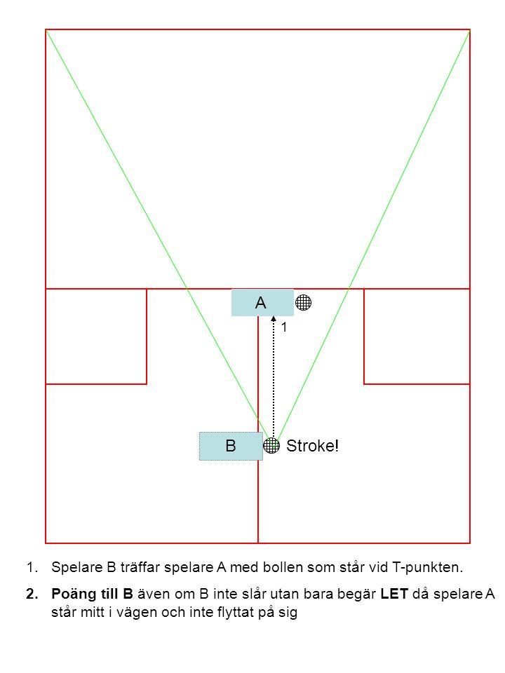 A B 1 1.Spelare B träffar spelare A med bollen som står vid T-punkten. 2.Poäng till B även om B inte slår utan bara begär LET då spelare A står mitt i