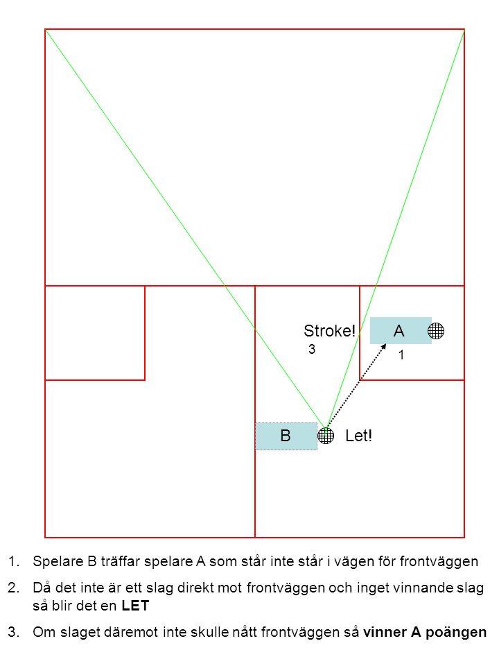 A B 1 1.Spelare B träffar spelare A som står inte står i vägen för frontväggen 2.Då det inte är ett slag direkt mot frontväggen och inget vinnande slag så blir det en LET 3.Om slaget däremot inte skulle nått frontväggen så vinner A poängen Let.