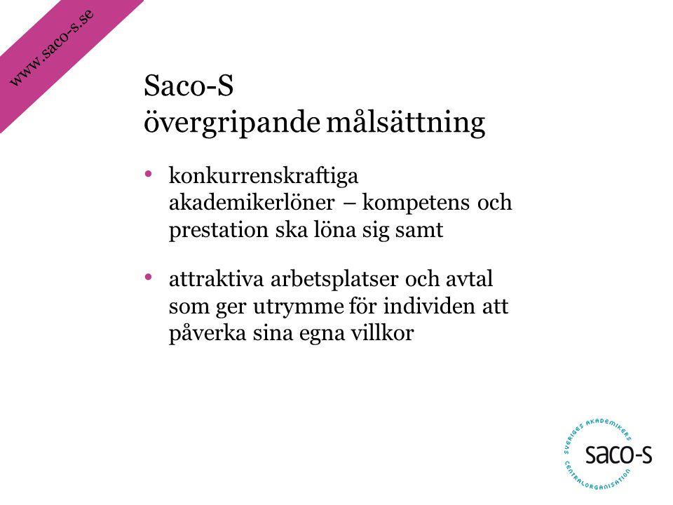 www.saco-s.se • konkurrenskraftiga akademikerlöner – kompetens och prestation ska löna sig samt • attraktiva arbetsplatser och avtal som ger utrymme för individen att påverka sina egna villkor Saco-S övergripande målsättning