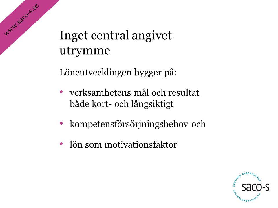 www.saco-s.se Löneutvecklingen bygger på: • verksamhetens mål och resultat både kort- och långsiktigt • kompetensförsörjningsbehov och • lön som motivationsfaktor Inget central angivet utrymme