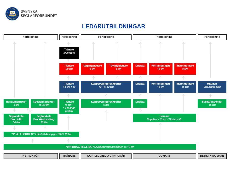 NATIONELL SEGLINGSLEDARE - Röd Utbildningen bygger på genomgången Blå Funktionärskurs inkl praktik vid kappsegling Genomgången utbildning och godkänt prov ger Seglingsledarlicens.