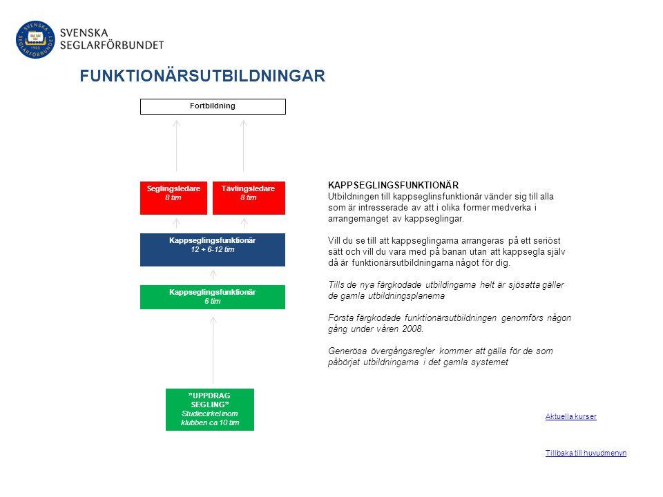 FORTBILDNING Fortbildning genomförs enligt kursplan utarbetad av Tekniska Kommittén (TK).