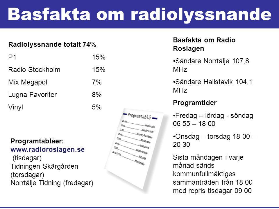 Basfakta om radiolyssnande Radiolyssnande totalt 74% P1 15% Radio Stockholm 15% Mix Megapol 7% Lugna Favoriter 8% Vinyl 5% Basfakta om Radio Roslagen