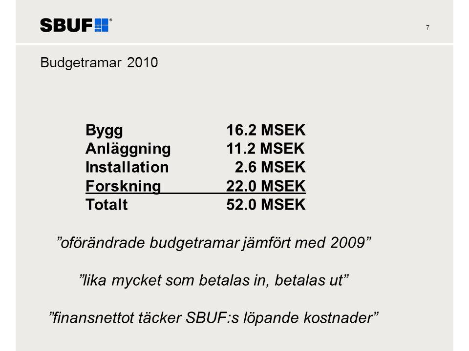 7 Budgetramar 2010 Bygg16.2 MSEK Anläggning11.2 MSEK Installation 2.6 MSEK Forskning22.0 MSEK Totalt52.0 MSEK oförändrade budgetramar jämfört med 2009 lika mycket som betalas in, betalas ut finansnettot täcker SBUF:s löpande kostnader