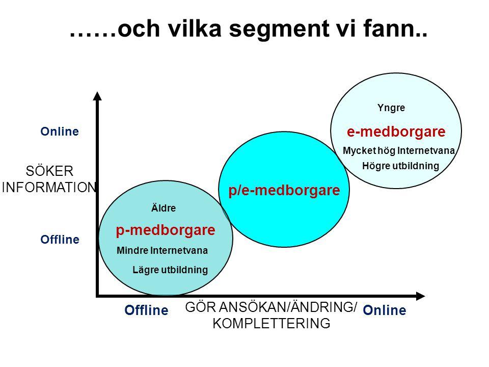 SÖKER INFORMATION Online Offline OnlineOffline p/e-medborgare p-medborgare Lägre utbildning Äldre Mindre Internetvana e-medborgare Högre utbildning Yn
