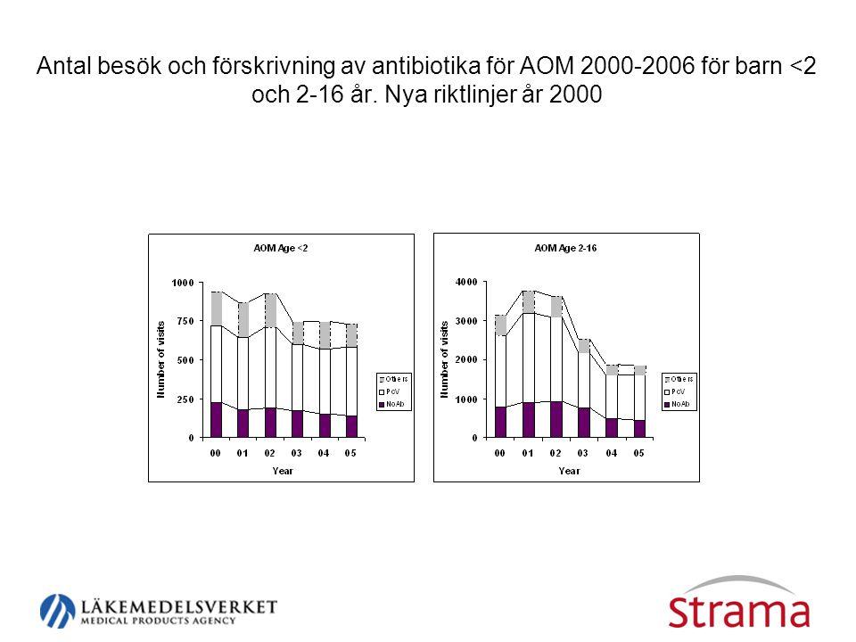 Antal besök och förskrivning av antibiotika för AOM 2000-2006 för barn <2 och 2-16 år. Nya riktlinjer år 2000