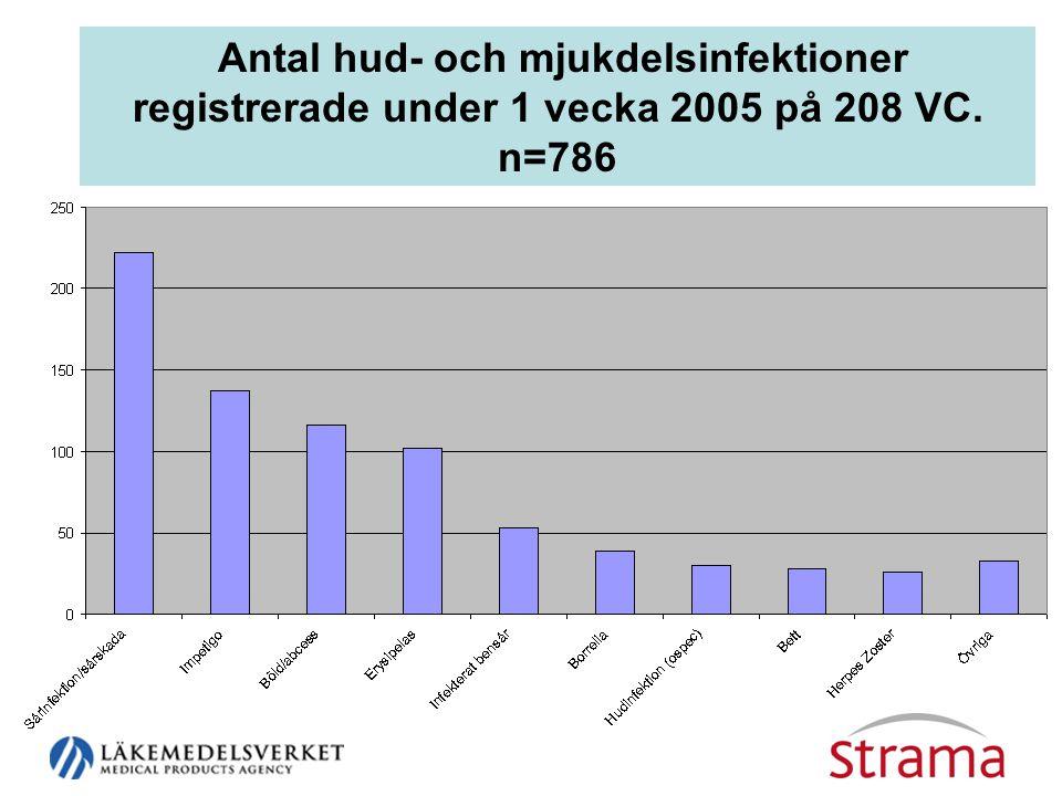 Antal hud- och mjukdelsinfektioner registrerade under 1 vecka 2005 på 208 VC. n=786