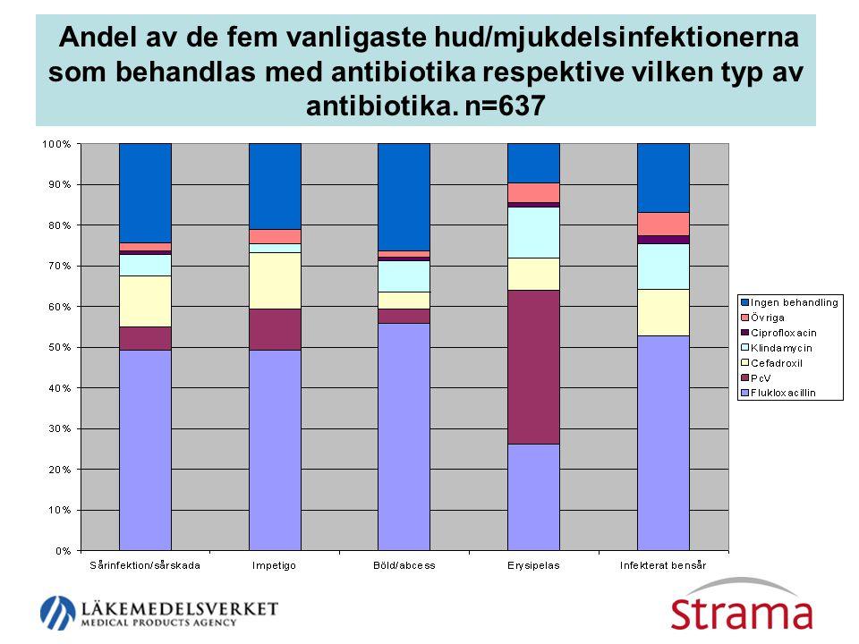 Andel av de fem vanligaste hud/mjukdelsinfektionerna som behandlas med antibiotika respektive vilken typ av antibiotika. n=637