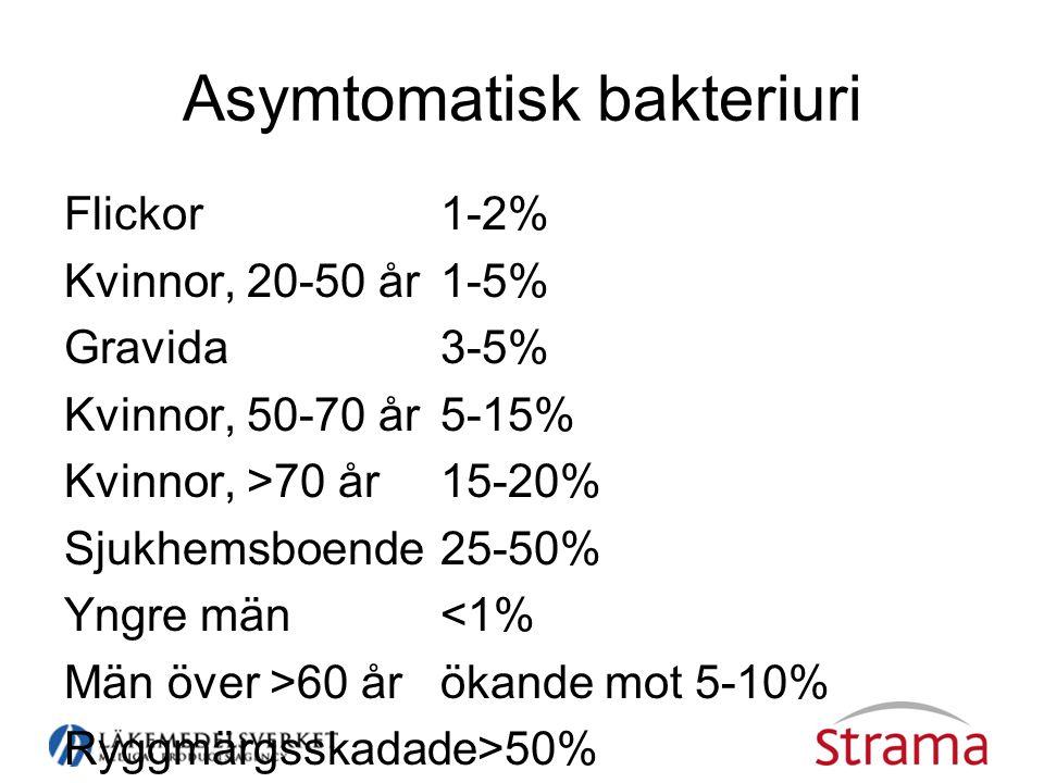 Asymtomatisk bakteriuri Flickor1-2% Kvinnor, 20-50 år1-5% Gravida3-5% Kvinnor, 50-70 år5-15% Kvinnor, >70 år15-20% Sjukhemsboende25-50% Yngre män<1% Män över >60 årökande mot 5-10% Ryggmärgsskadade>50%