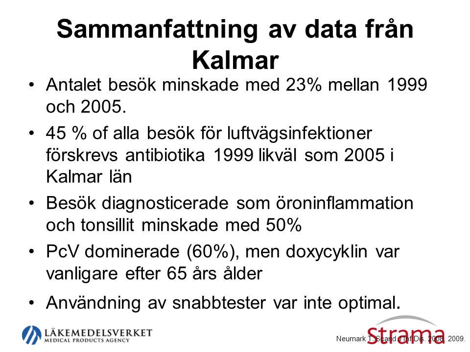 Sammanfattning av data från Kalmar •Antalet besök minskade med 23% mellan 1999 och 2005. •45 % of alla besök för luftvägsinfektioner förskrevs antibio