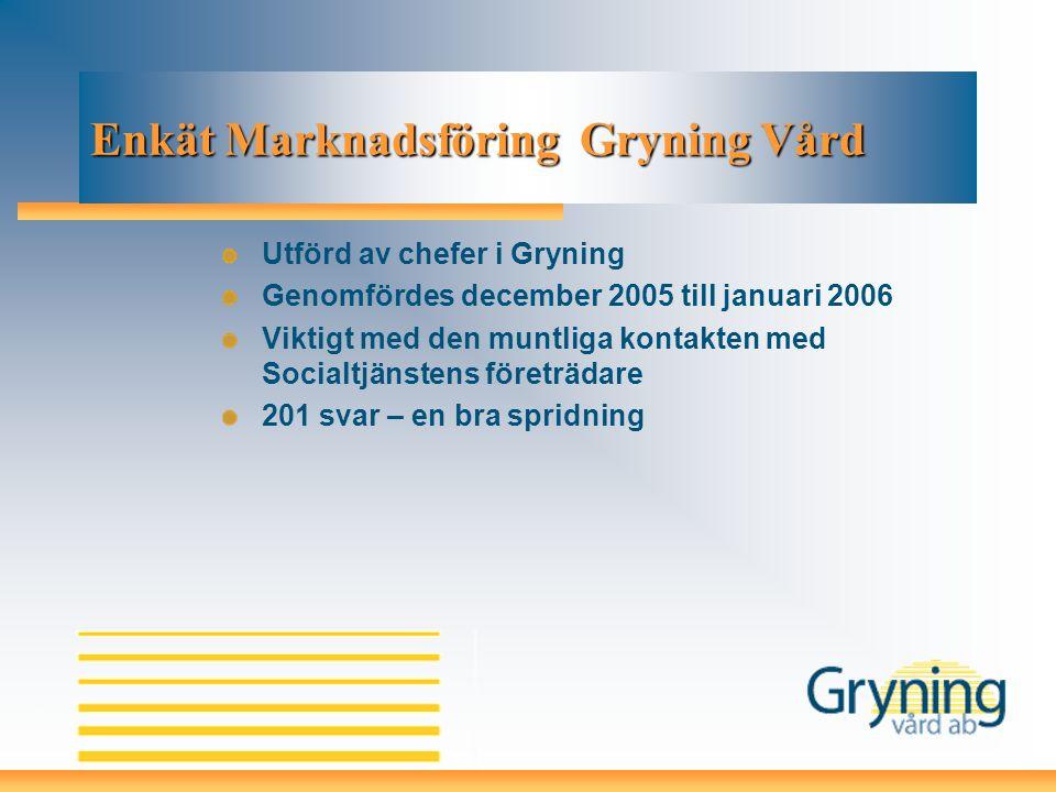 Enkät Marknadsföring Gryning Vård Utförd av chefer i Gryning Genomfördes december 2005 till januari 2006 Viktigt med den muntliga kontakten med Social